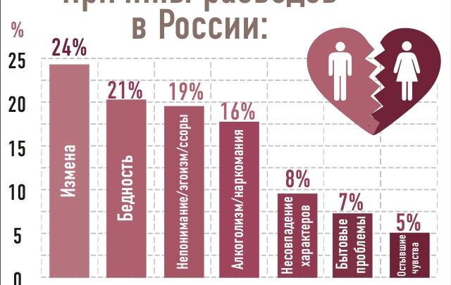Бедность доводит россиян до разводов