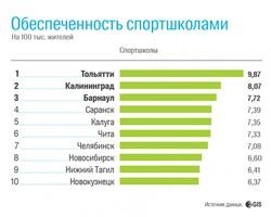 Челябинск вошел в десятку самых обеспеченных спортшколами городов России