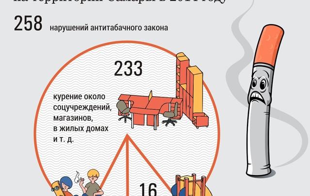 Самарцы не хотят доносить на курильщиков
