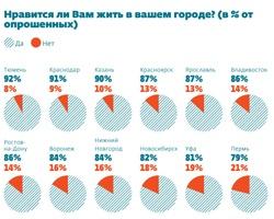 «Русский репортер» подсчитал, что в Челябинске нравится жить 77% горожан
