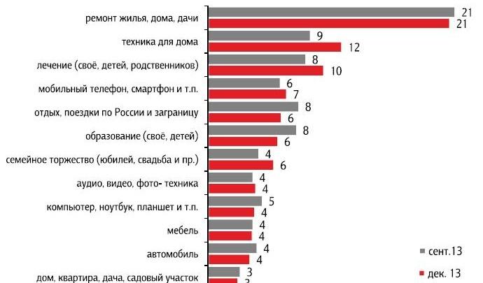 Россияне смотрят в будущее без оптимизма