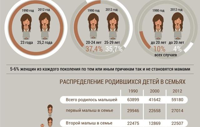 В Башкирии первых детей рожают в 25 лет