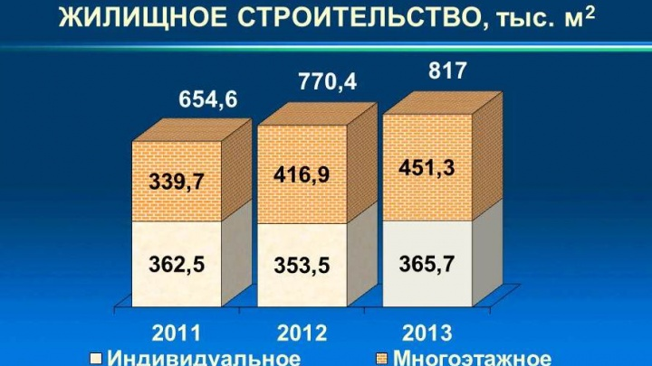 В Башкирии строят больше всех в ПФО