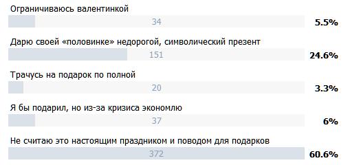 Россияне не готовы тратиться на «любовь»
