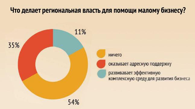 Бизнесмены Ростова-на-Дону oценили местную власть
