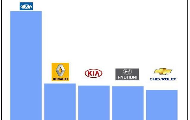 Топ-5 самых популярных новых автомобилей