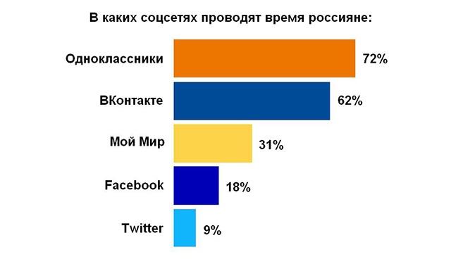 Банки оценивают заемщиков по данным соцсетей