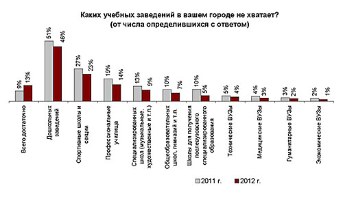 Ростов потеснил Краснодар в новом образовательном рейтинге