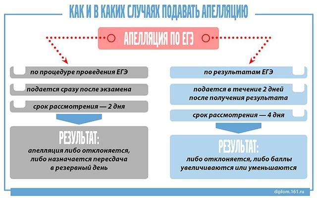 Как подать апелляцию по ЕГЭ-2013