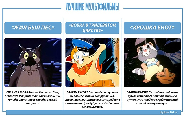Какие мультфильмы рекомендуют психологи