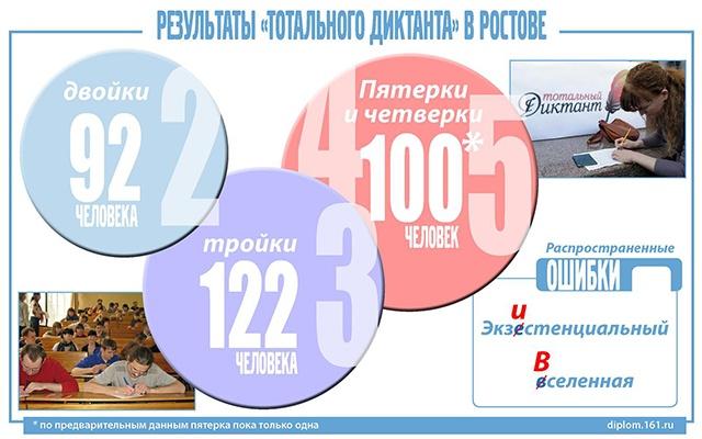 Ростовчане безграмотны из-за чтения с экрана