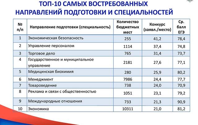 Топ-10: самые популярные специальности – 2013