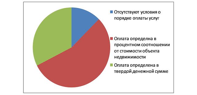 70% договоров АН нарушают права ростовчан