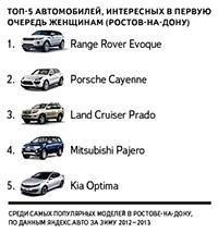 Яндекс: ростовчанки предпочитают внедорожники