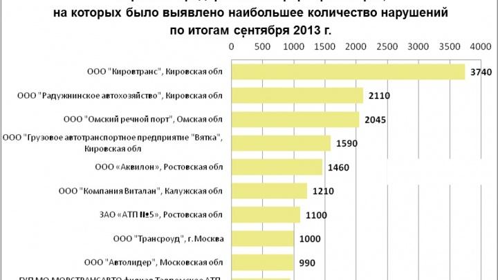 На двух транспортных предприятиях Ростова выявлено более 2000 нарушений