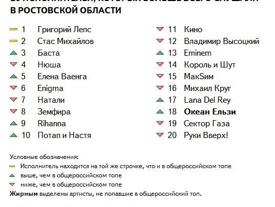 Дончане чаще всего слушают в Интернете Лепса, Михайлова и Басту