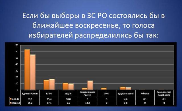 «Война компроматов» снизила популярность ЕР в Ростовской области