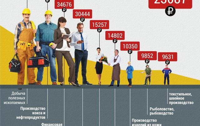 Средняя зарплата в области – 23 000 рублей