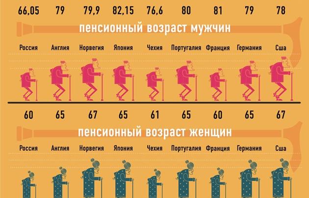 Женщины не увидят пенсии до 60 лет