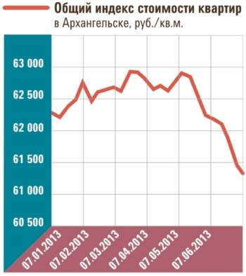 «Однушки» в Архангельске дешевеют