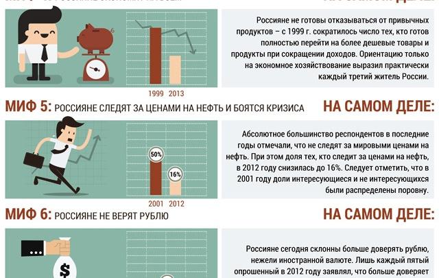 Россияне не экономят и не боятся кризиса