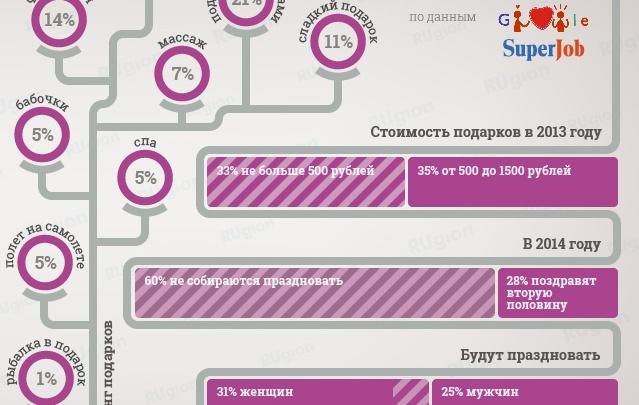 Россияне экономят на подарках к 14 февраля