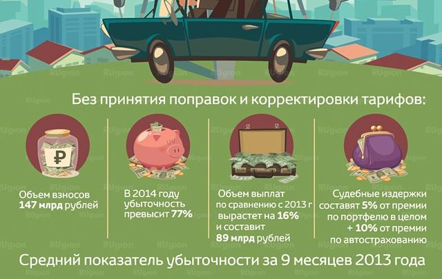 В Архангельске пропали полисы ОСАГО