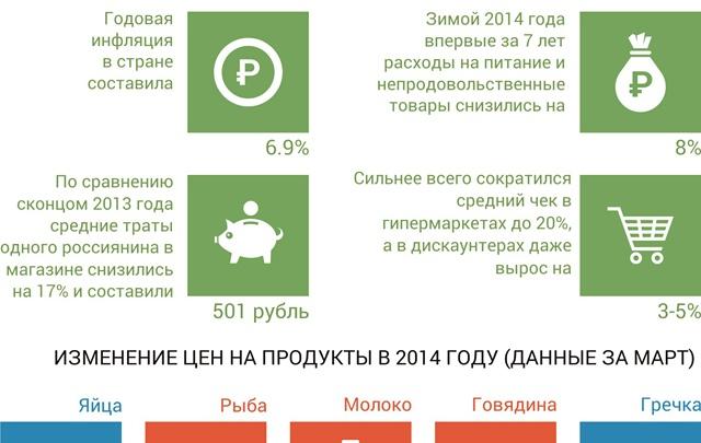 Россияне стали экономить на еде