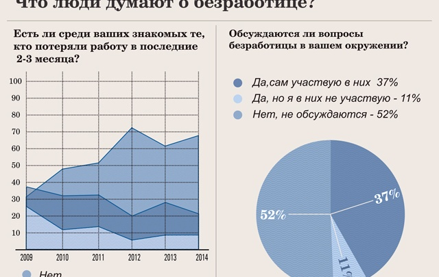 В Поморье больше 10 тысяч безработных