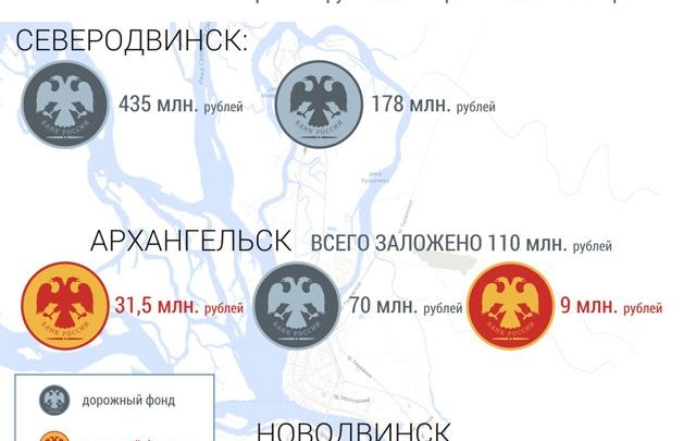 На какие дороги распределен бюджет региона