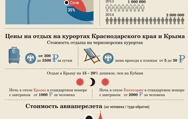 Крым или Сочи: где отдых дешевле?