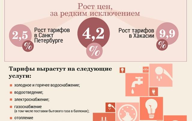 В Поморье выросли тарифы ЖКХ