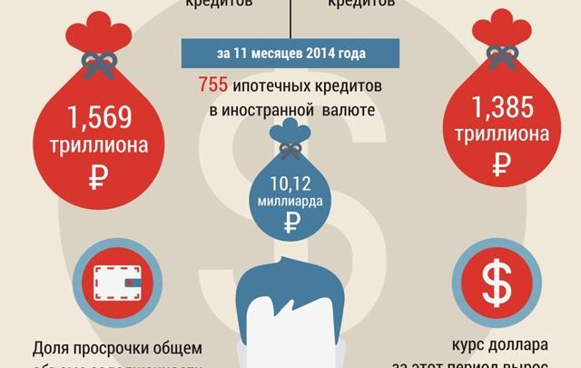 Валютную ипотеку хотят перевести в рубли