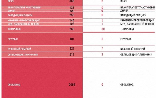 Безработных в Волгограде становится меньше