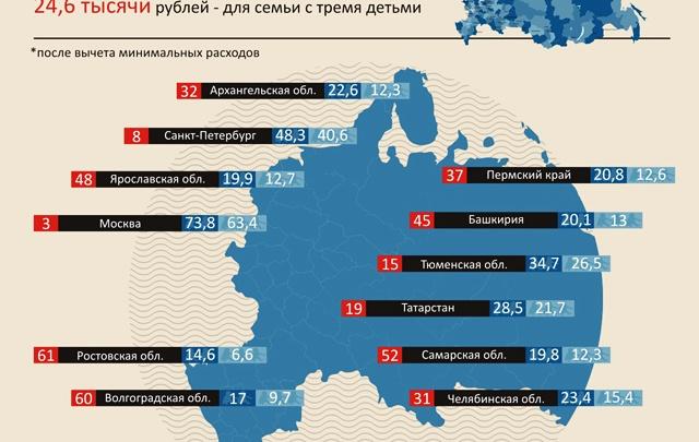 Волгоградские семьи живут на 17 тысяч в месяц
