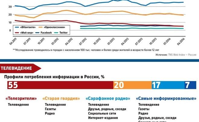 Россияне больше доверяют телевидению, чем Интернету