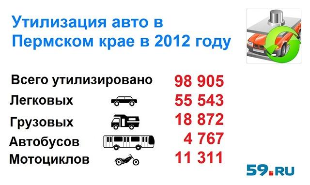 Пермские авто – самые молодые в России
