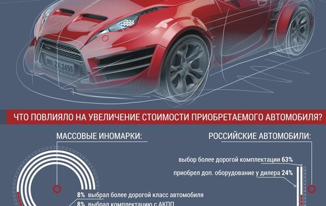 Россияне покупают авто не по карману