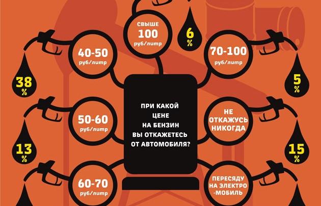 37 рублей за литр бензина – еще не предел