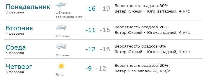 Дорожные планы Перми на 2014 год