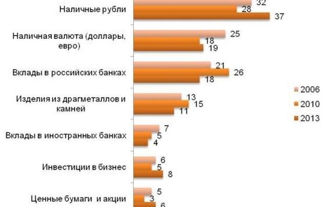 Наличный рубль накопления бережет