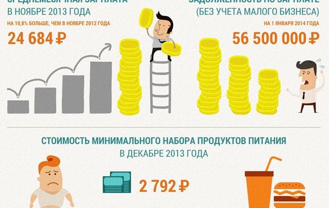 Пермяки: средняя зарплата не выше 20 тысяч