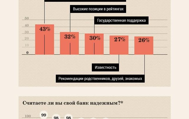 Рейтинг надежности банков по оценке клиентов