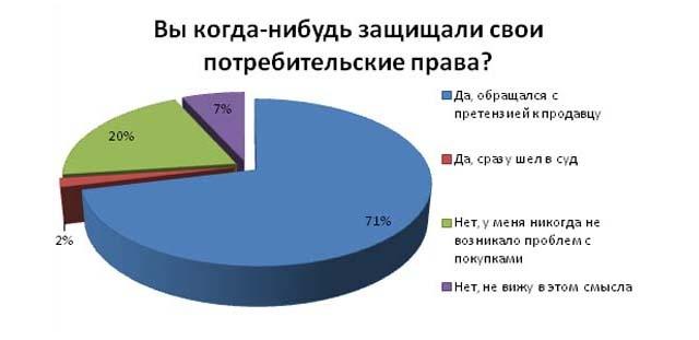 ПГНИУ: 70% пермяков защищают свои права