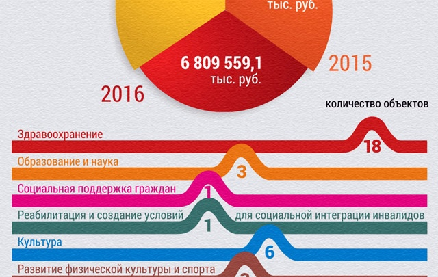 Соцстройки обойдутся краю в 18 млрд рублей