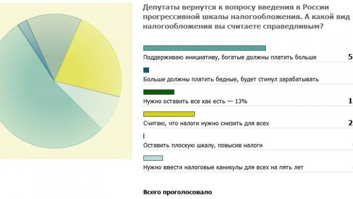 Россияне за повышение налогов для богатых