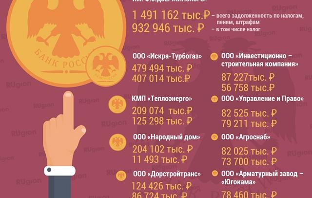 Пермский бизнес не читает списки должников