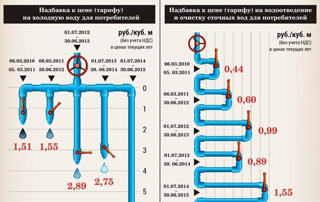 Холодная вода в Перми требует перерасчета
