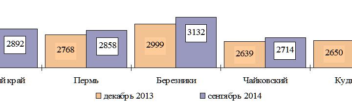Пермяк может прокормиться за 2858 рублей