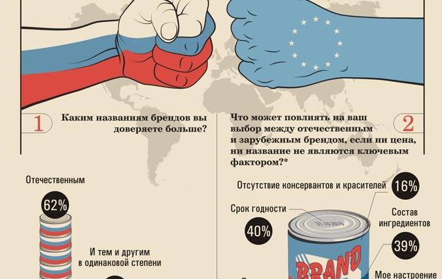 Покупатели ищут на прилавках российские товары